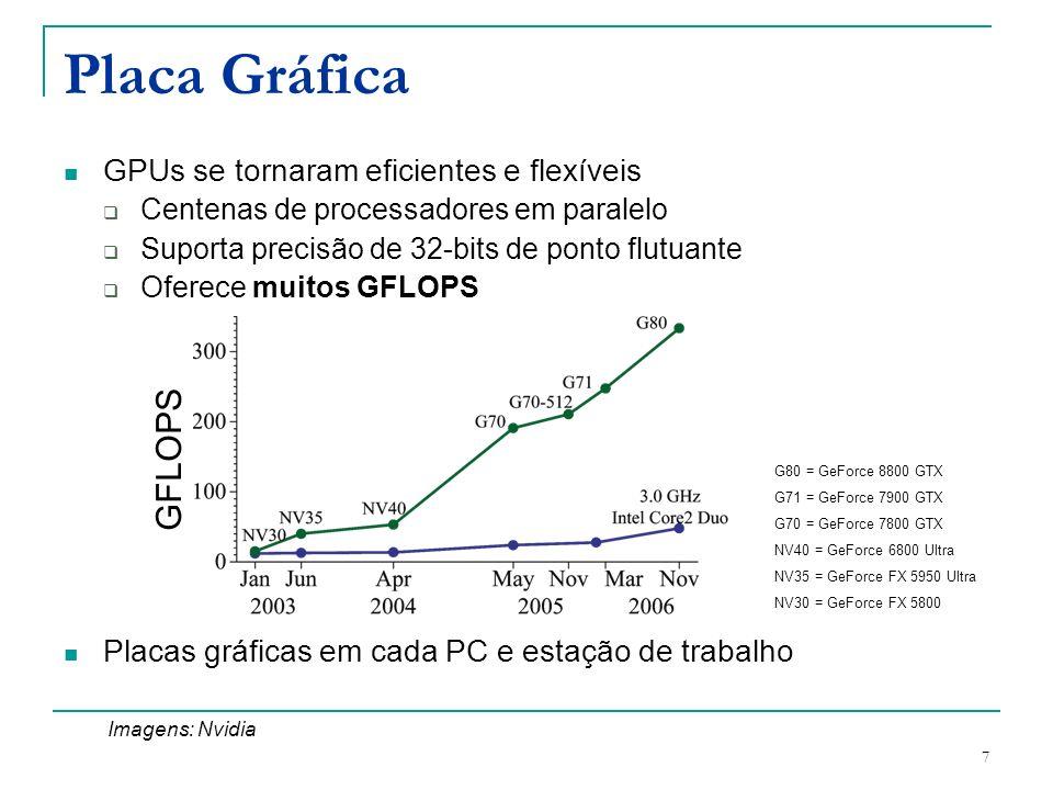 Placa Gráfica GFLOPS GPUs se tornaram eficientes e flexíveis