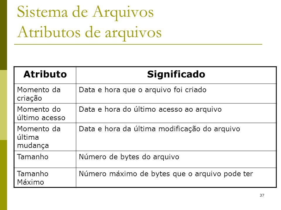 Sistema de Arquivos Atributos de arquivos