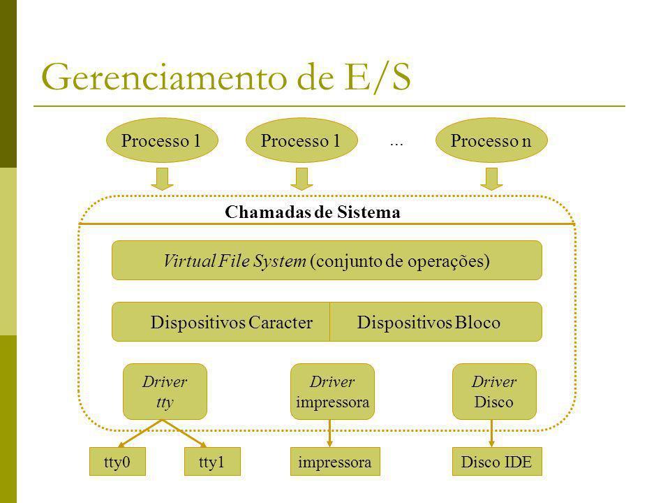 Gerenciamento de E/S Processo 1 Processo n ... Chamadas de Sistema