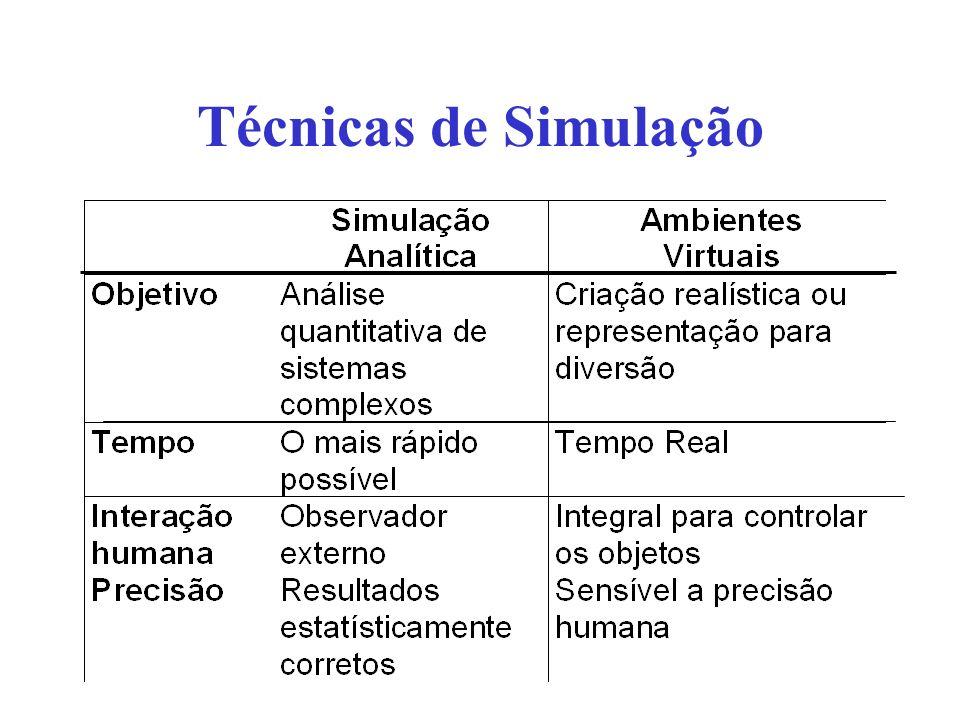 Técnicas de Simulação