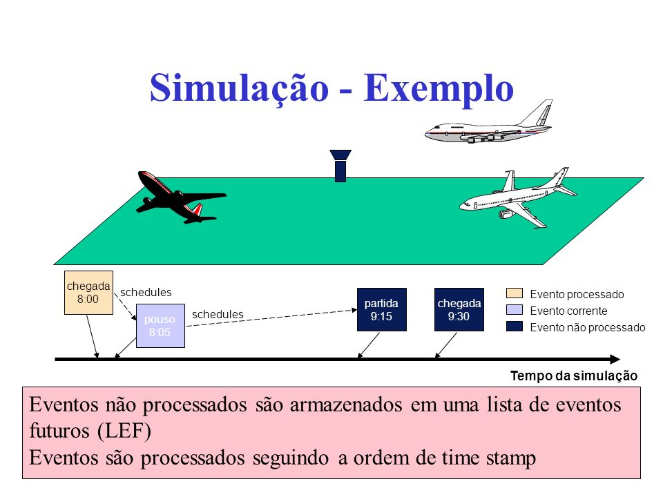 Simulação - Exemplochegada. 8:00. schedules. Evento processado. Evento corrente. Evento não processado.
