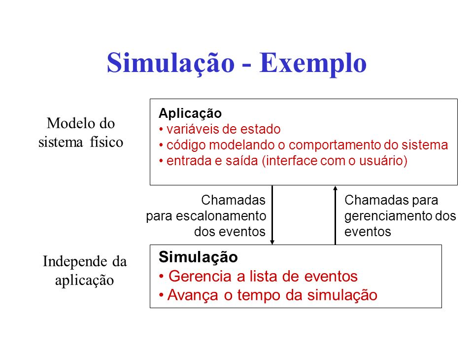 Simulação - Exemplo Modelo do sistema físico Simulação