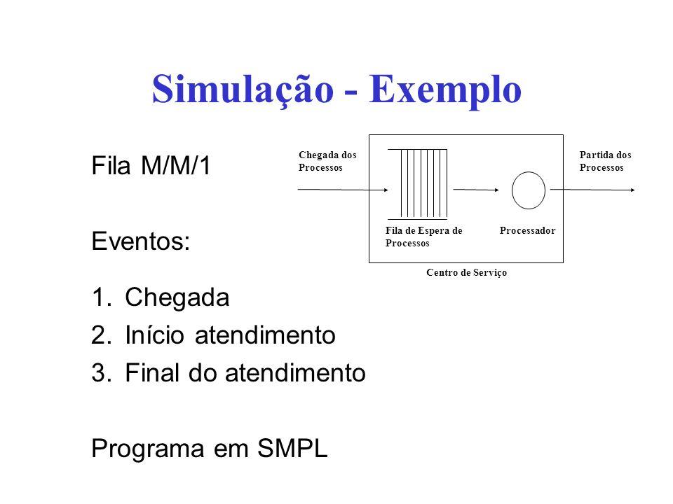 Simulação - Exemplo Fila M/M/1 Eventos: Chegada Início atendimento