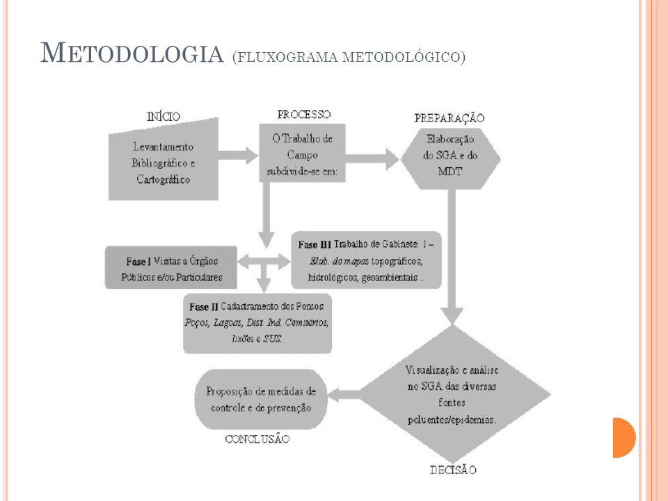 Metodologia (fluxograma metodológico)