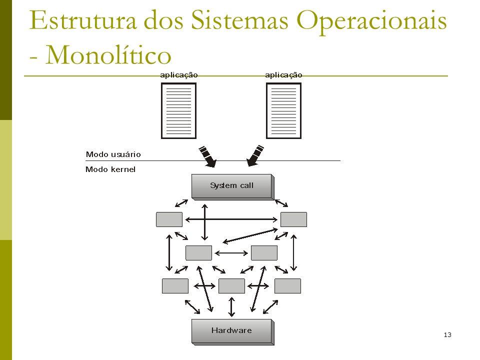 Estrutura dos Sistemas Operacionais - Monolítico