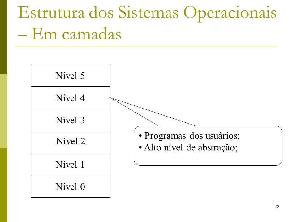 Estrutura dos Sistemas Operacionais – Em camadas