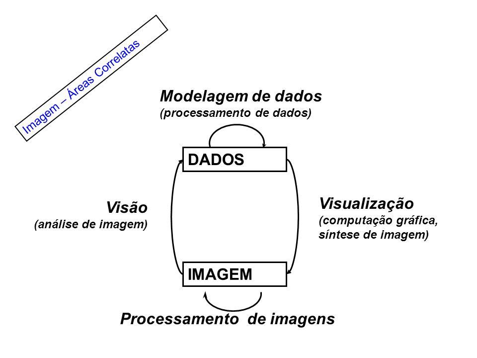Processamento de imagens Modelagem de dados