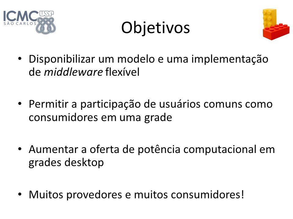 Objetivos Disponibilizar um modelo e uma implementação de middleware flexível.