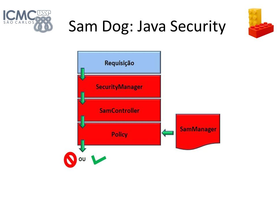 Sam Dog: Java Security