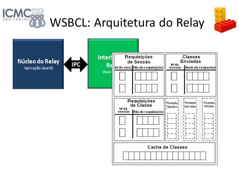 WSBCL: Arquitetura do Relay