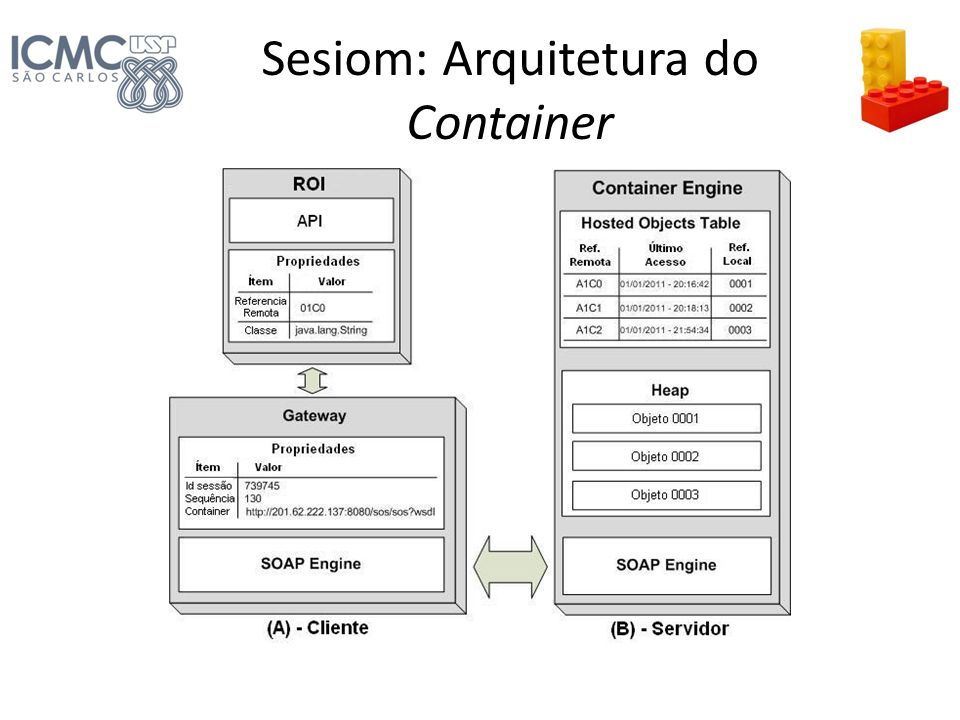 Sesiom: Arquitetura do Container