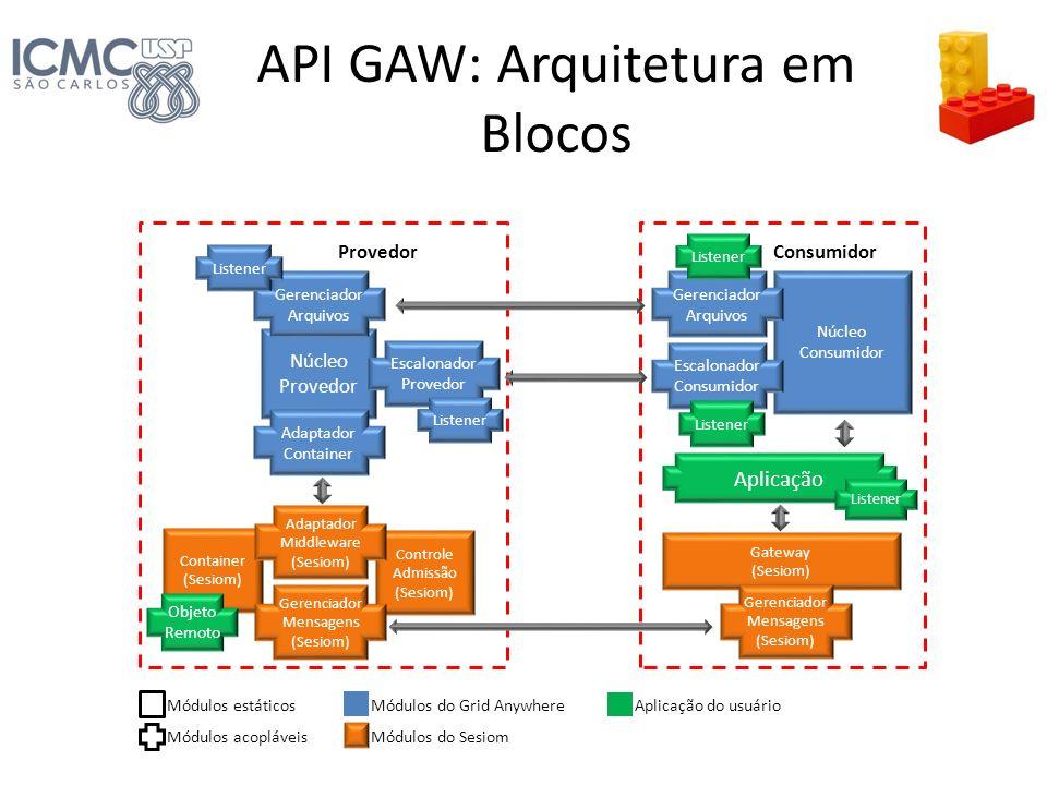 API GAW: Arquitetura em Blocos