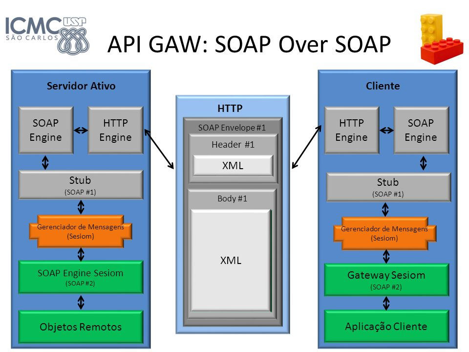 API GAW: SOAP Over SOAP Servidor Ativo Cliente HTTP SOAP Engine HTTP