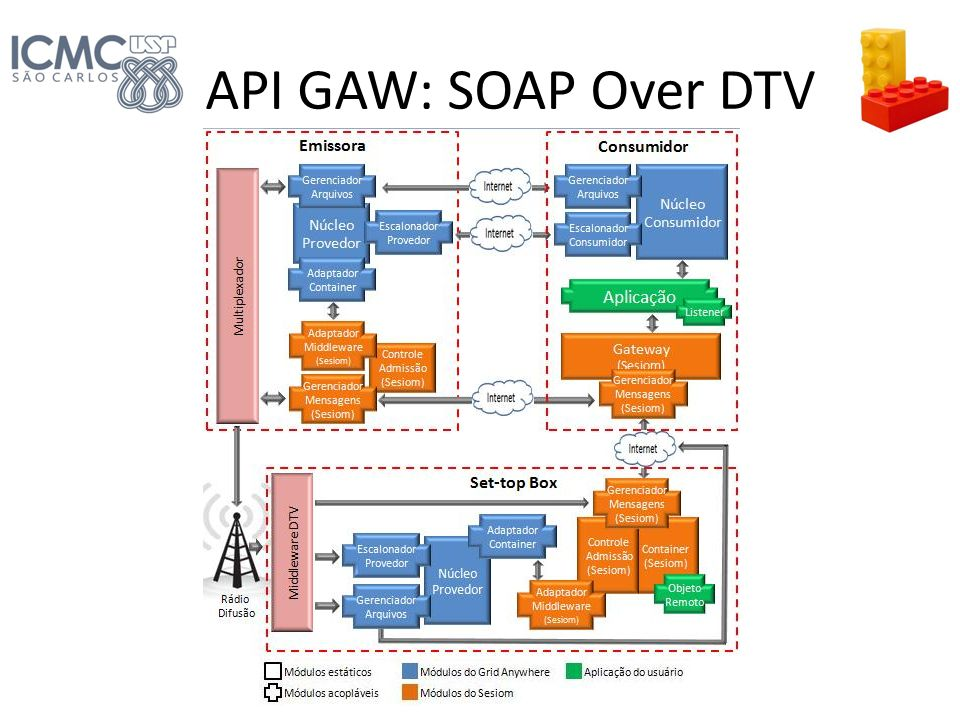 API GAW: SOAP Over DTV