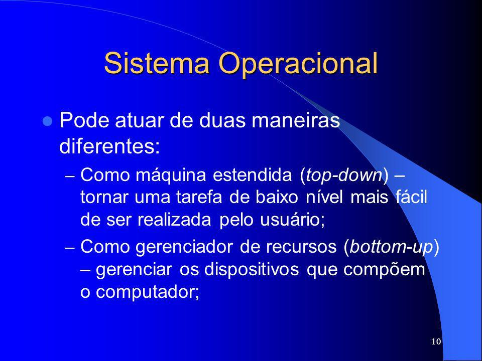 Sistema Operacional Pode atuar de duas maneiras diferentes: