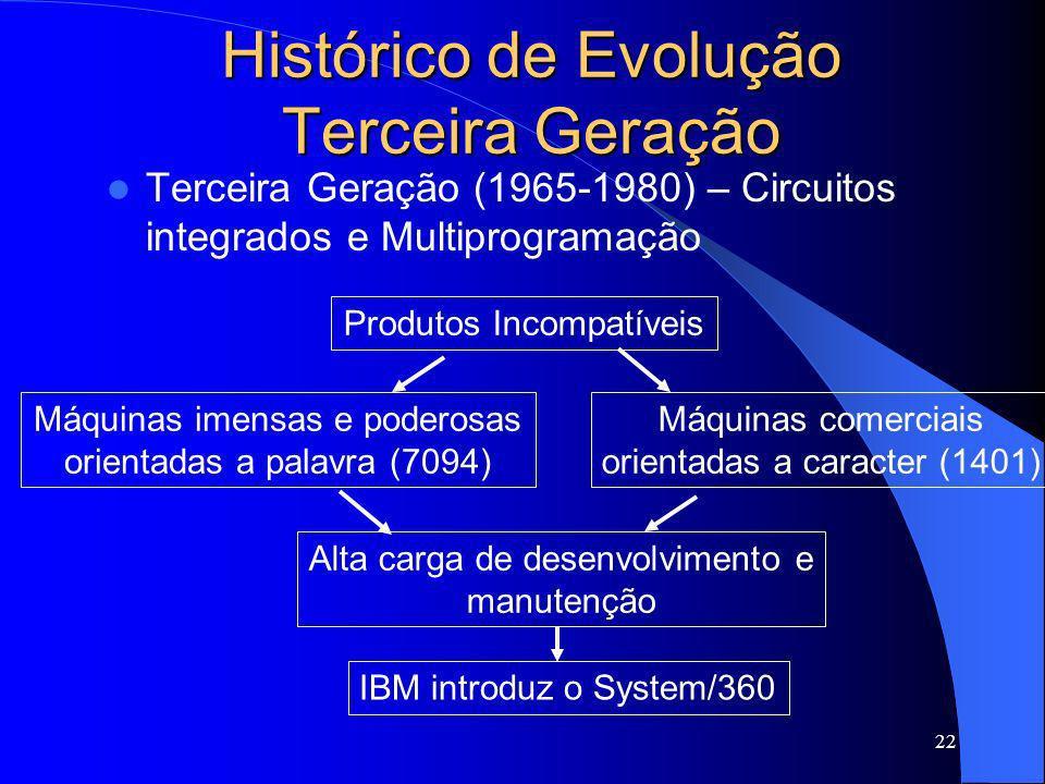 Histórico de Evolução Terceira Geração