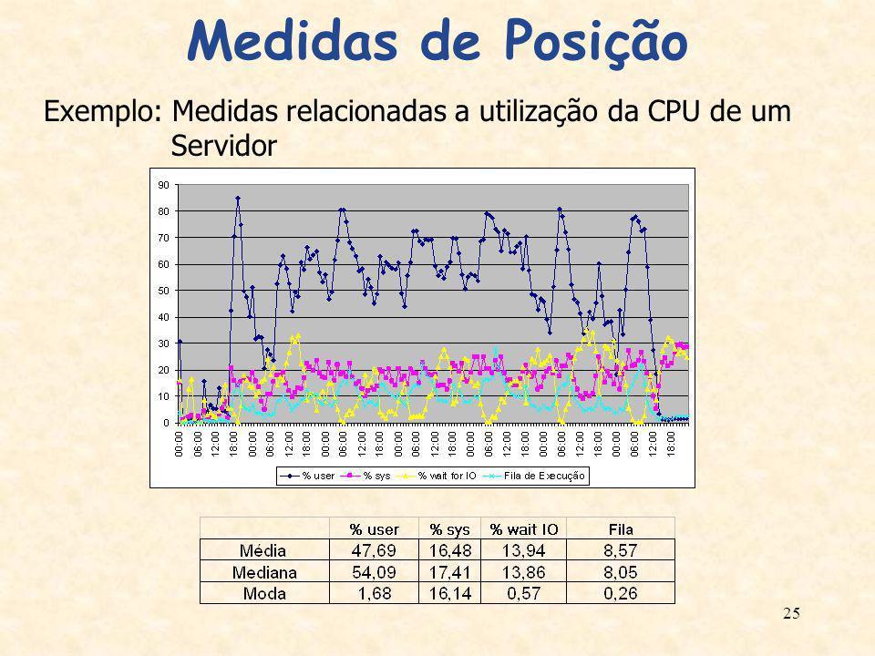 Medidas de Posição Exemplo: Medidas relacionadas a utilização da CPU de um Servidor
