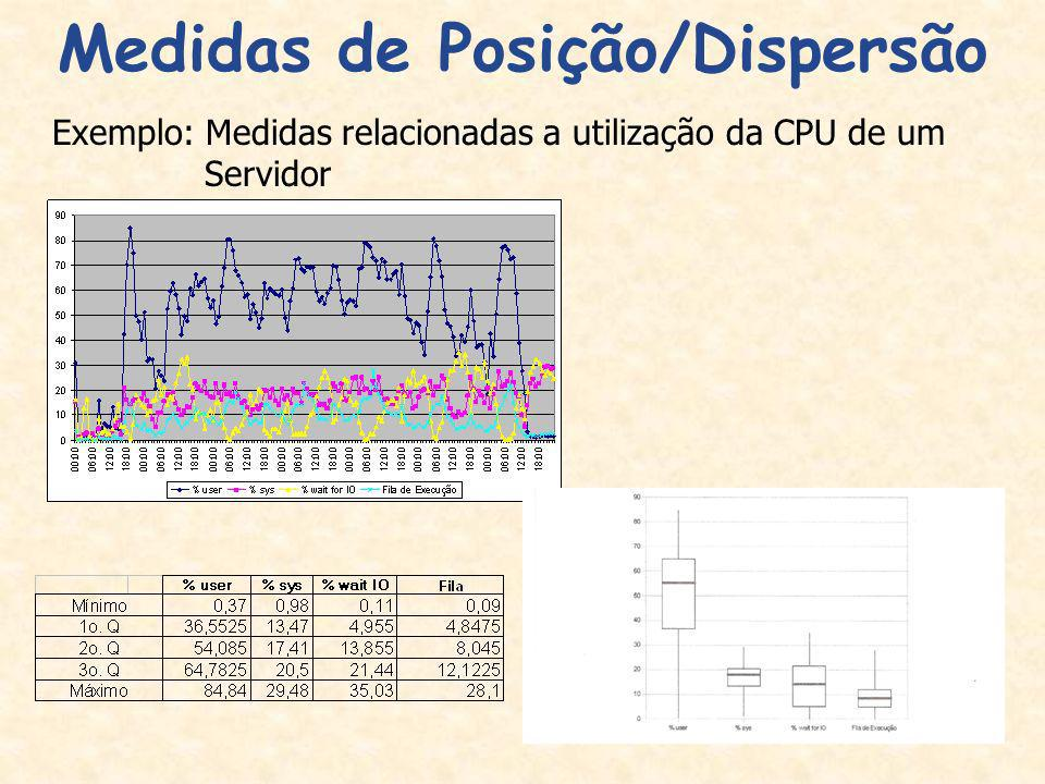 Medidas de Posição/Dispersão
