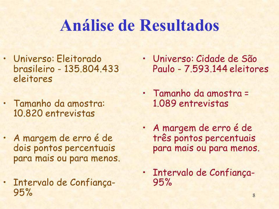 Análise de ResultadosUniverso: Eleitorado brasileiro - 135.804.433 eleitores. Tamanho da amostra: 10.820 entrevistas.