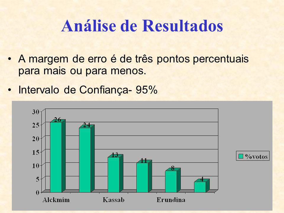 Análise de ResultadosA margem de erro é de três pontos percentuais para mais ou para menos.