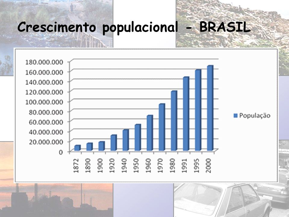 Crescimento populacional - BRASIL