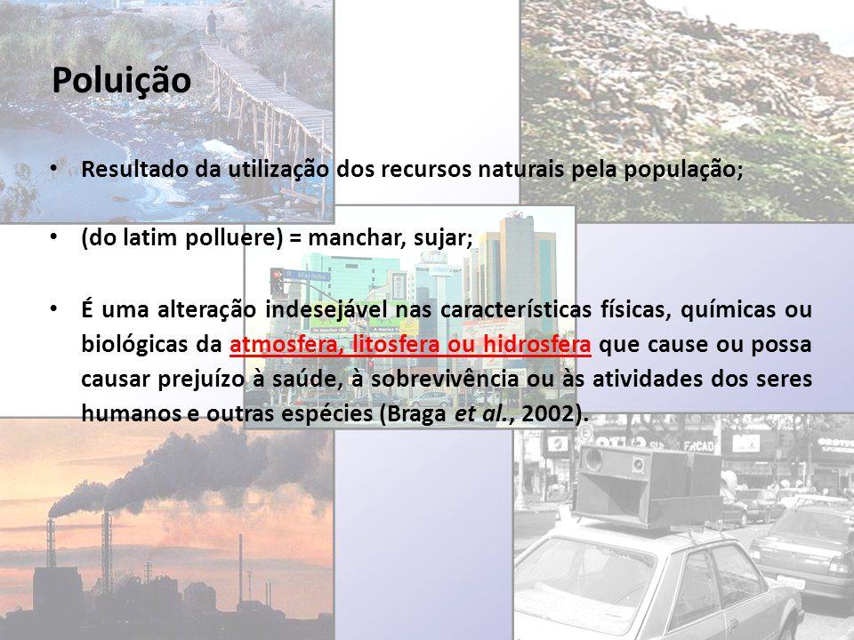 Poluição Resultado da utilização dos recursos naturais pela população;