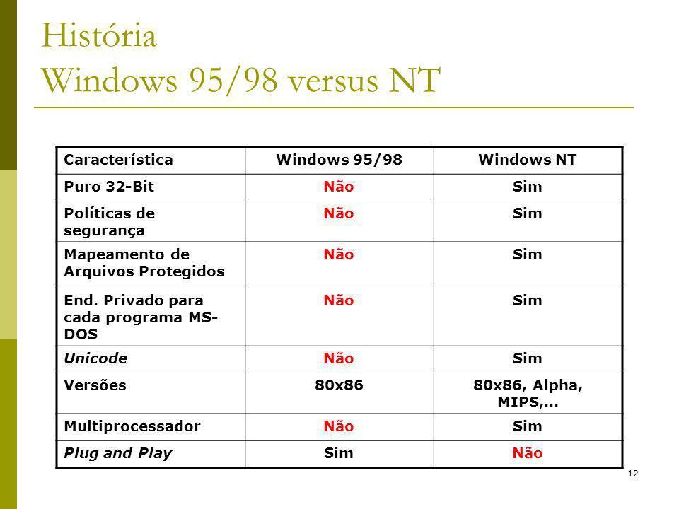 História Windows 95/98 versus NT