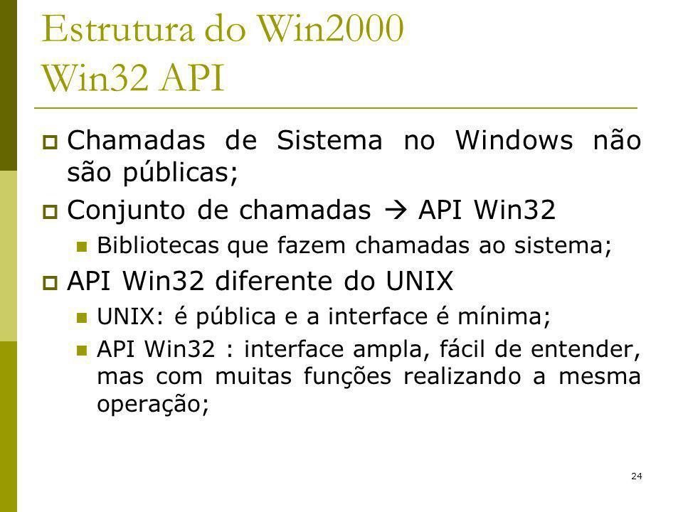 Estrutura do Win2000 Win32 API