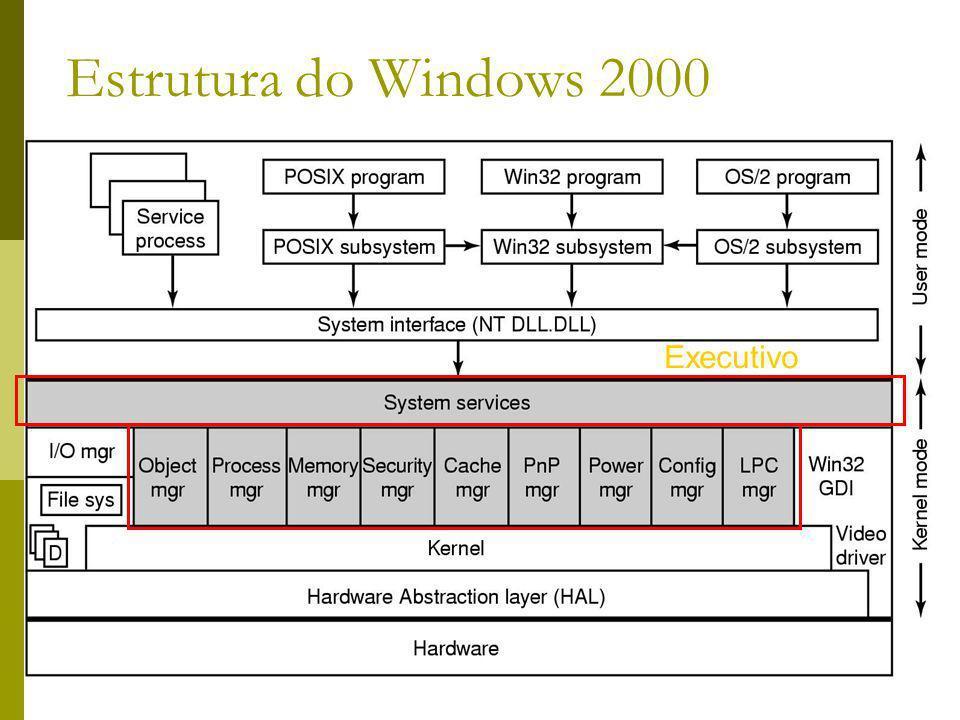 Estrutura do Windows 2000 Executivo