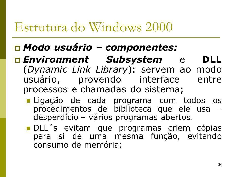 Estrutura do Windows 2000 Modo usuário – componentes: