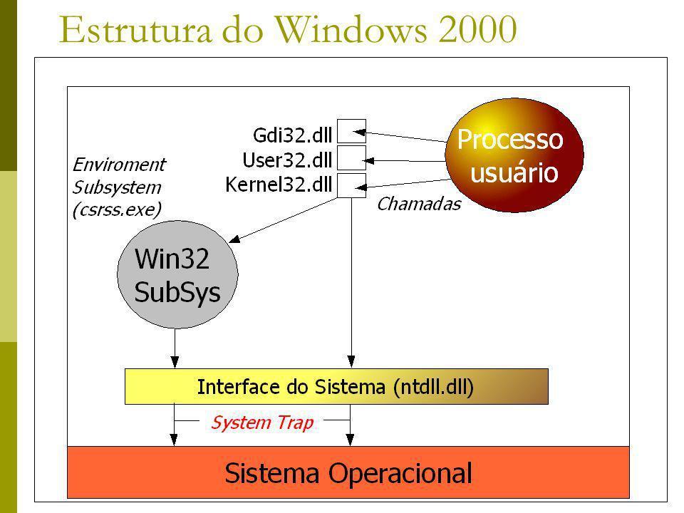 Estrutura do Windows 2000