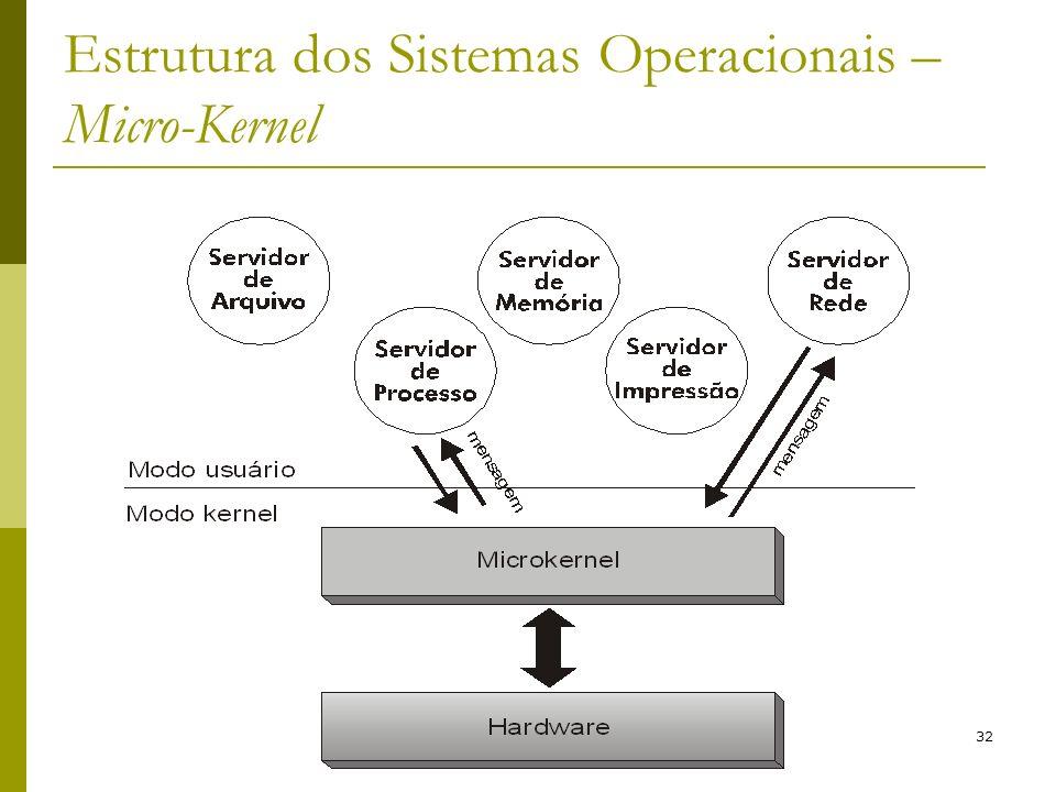 Estrutura dos Sistemas Operacionais – Micro-Kernel