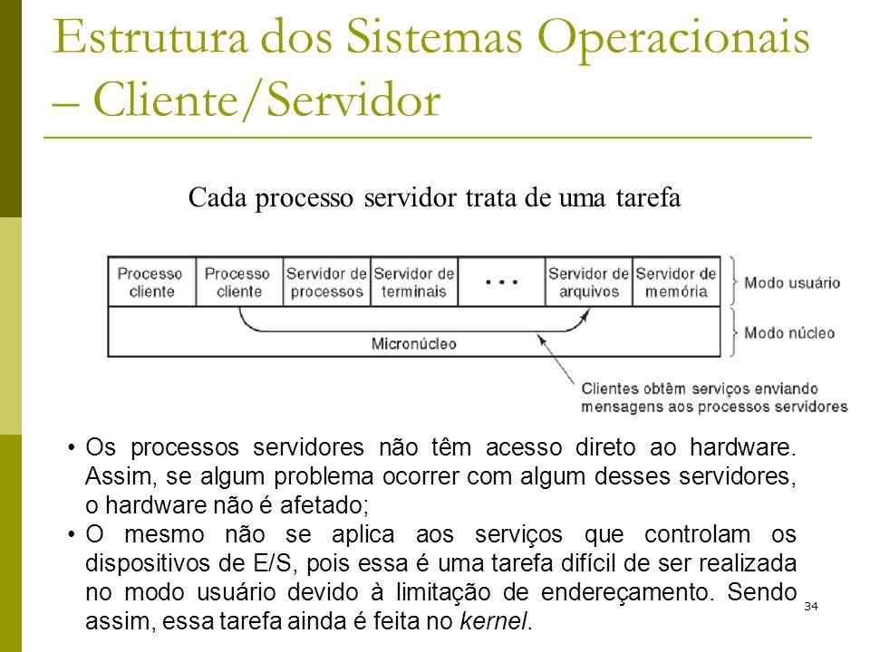 Estrutura dos Sistemas Operacionais – Cliente/Servidor