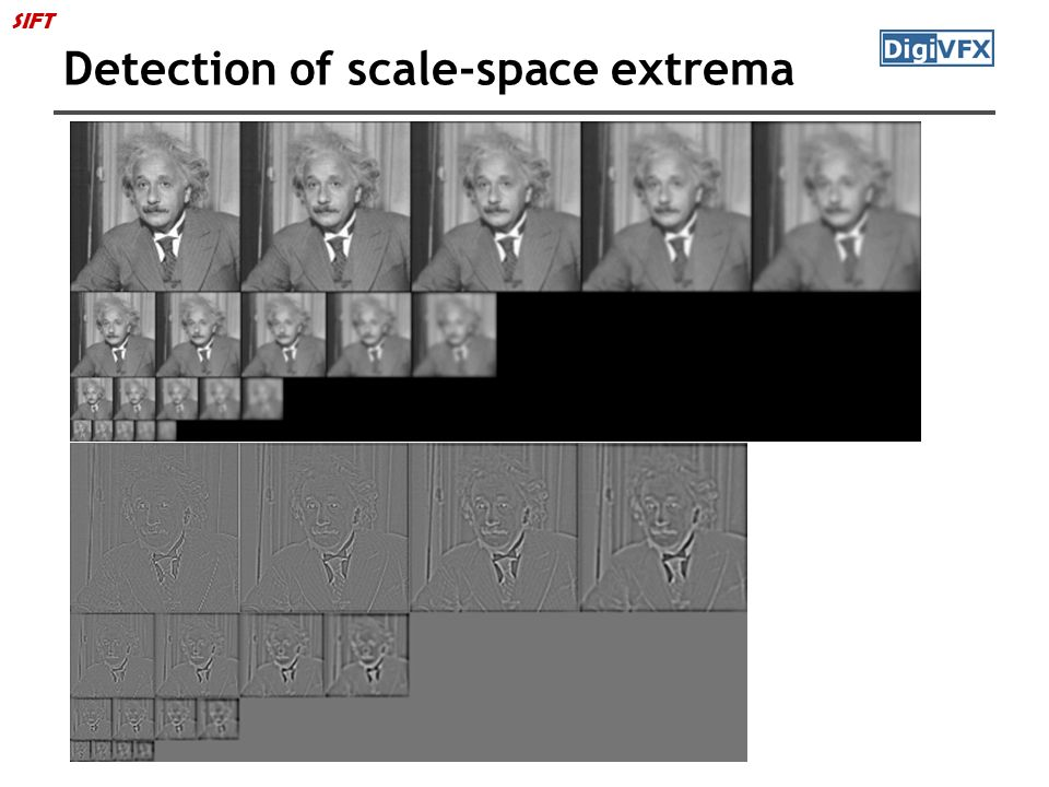 Detection of scale-space extrema