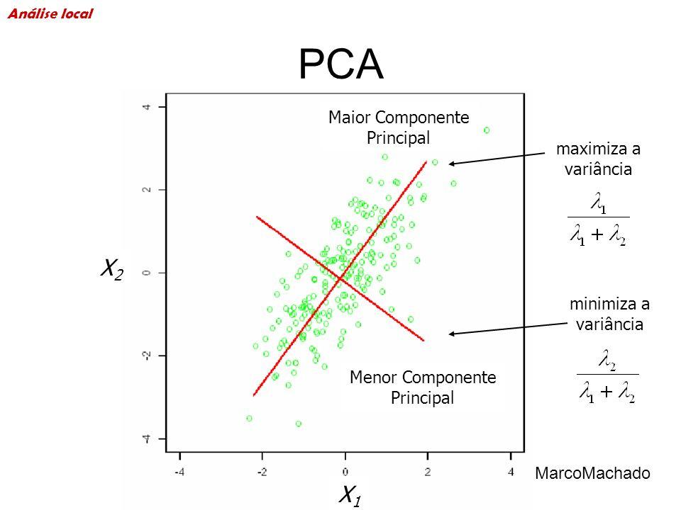 PCA X2 X1 Maior Componente Principal maximiza a variância