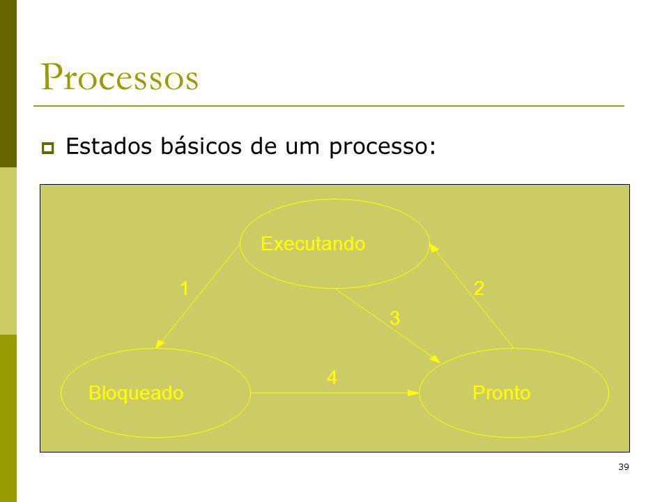 Processos Estados básicos de um processo: Executando Bloqueado Pronto