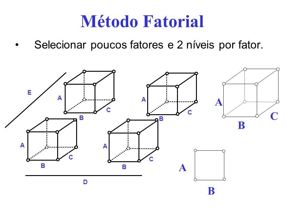 Método Fatorial Selecionar poucos fatores e 2 níveis por fator. A C B