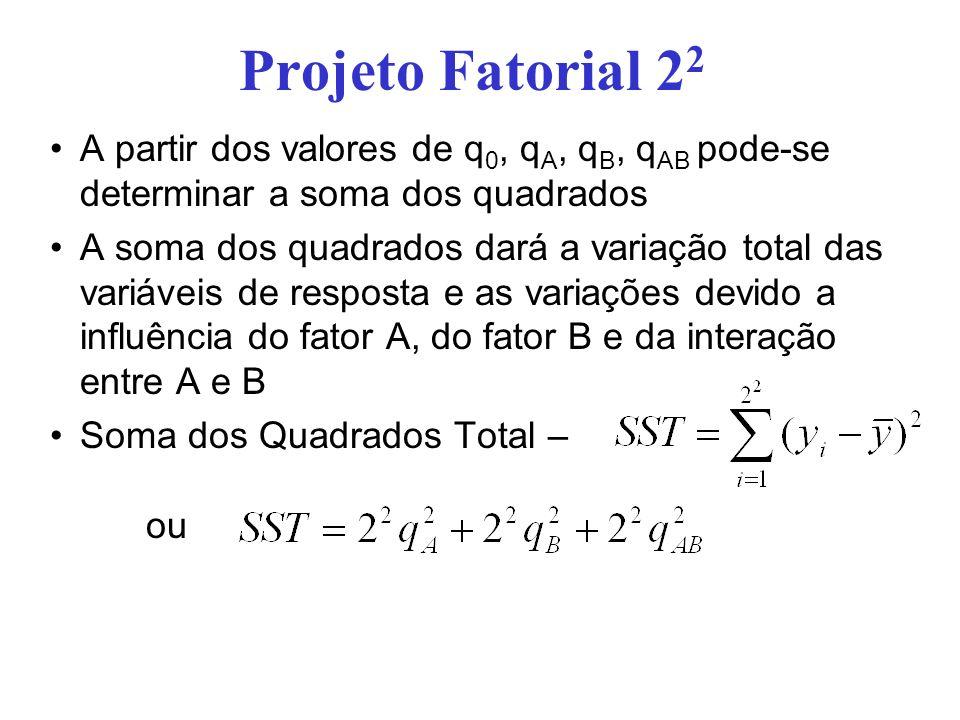 Projeto Fatorial 22 A partir dos valores de q0, qA, qB, qAB pode-se determinar a soma dos quadrados.
