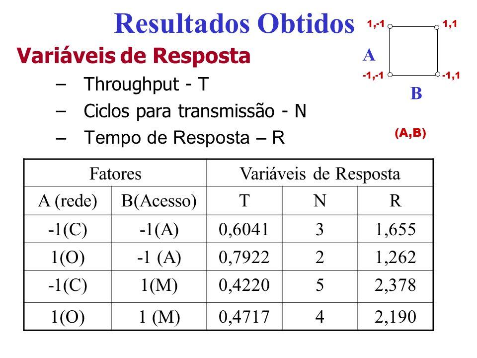 Resultados Obtidos Variáveis de Resposta A B Throughput - T