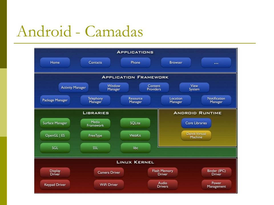 Android - Camadas