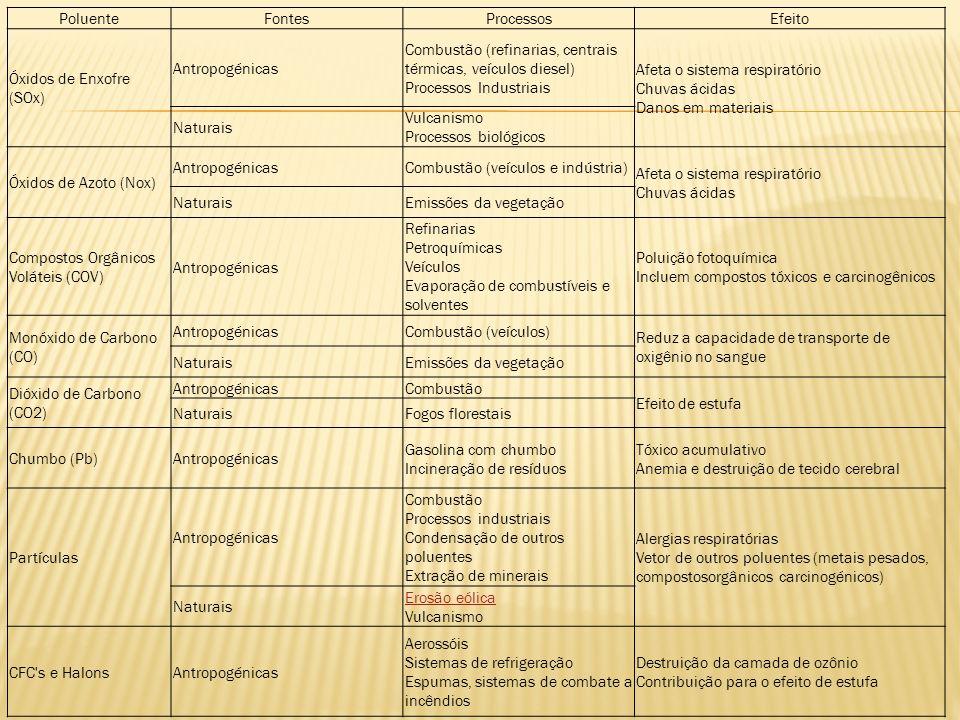 PoluenteFontes. Processos. Efeito. Óxidos de Enxofre (SOx) Antropogénicas.