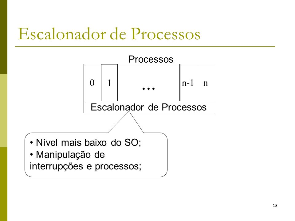 Escalonador de Processos