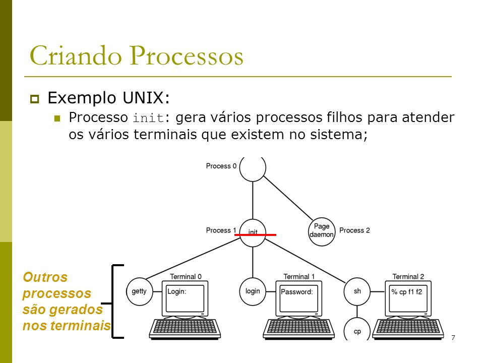 Criando Processos Exemplo UNIX: