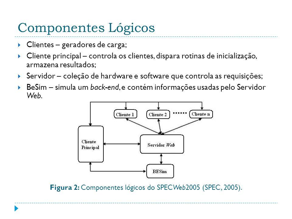 Figura 2: Componentes lógicos do SPECWeb2005 (SPEC, 2005).