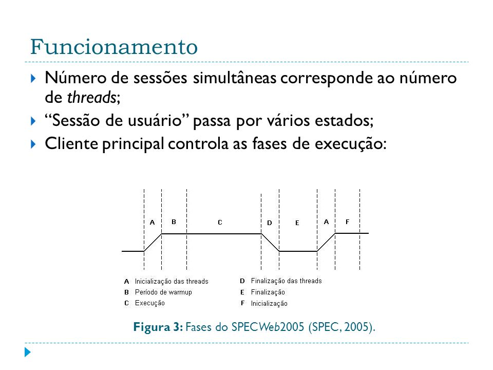 Figura 3: Fases do SPECWeb2005 (SPEC, 2005).