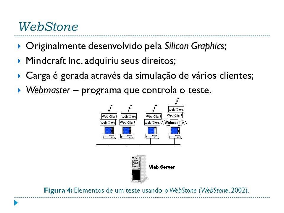 Figura 4: Elementos de um teste usando o WebStone (WebStone, 2002).
