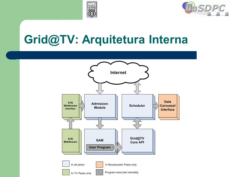 Grid@TV: Arquitetura Interna
