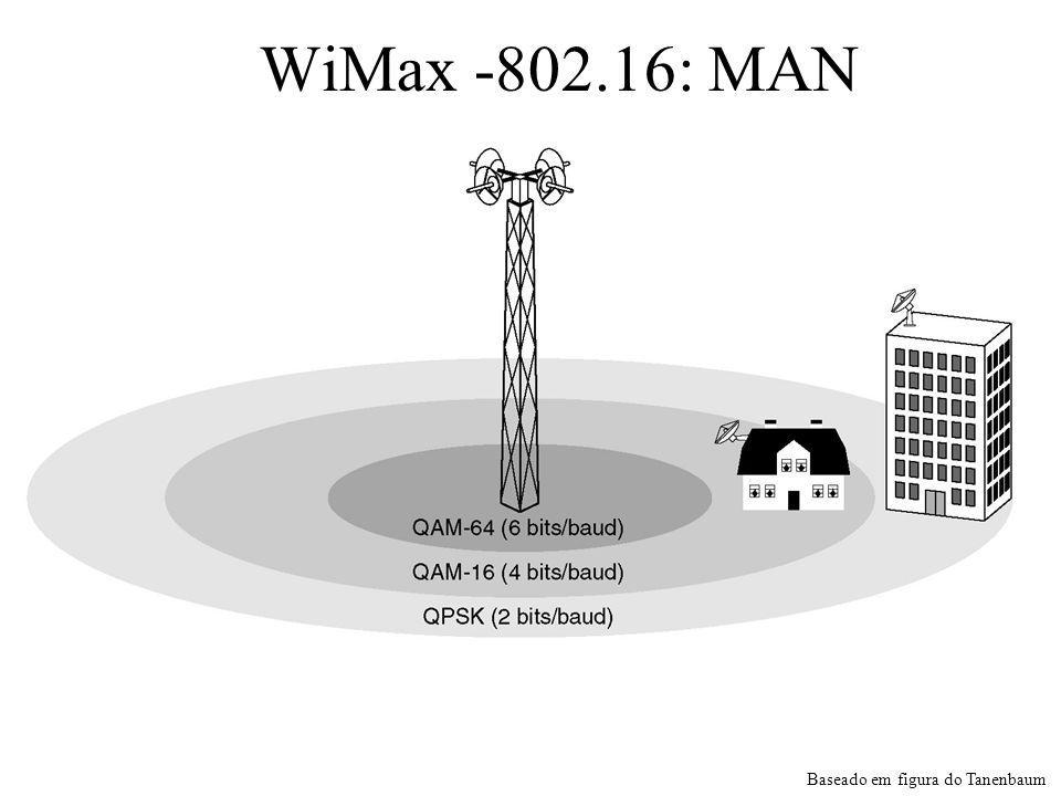 O ambiente de transmissão 802.16.