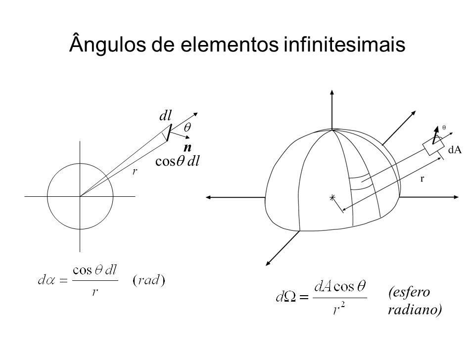 Ângulos de elementos infinitesimais