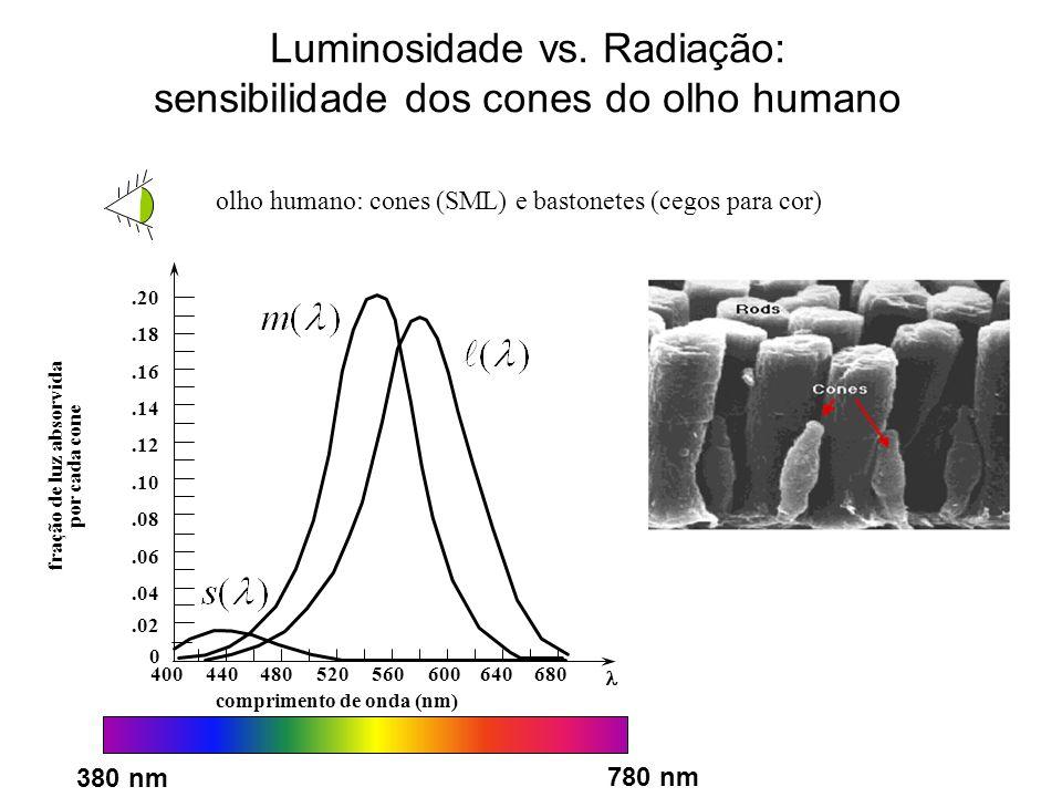Luminosidade vs. Radiação: sensibilidade dos cones do olho humano
